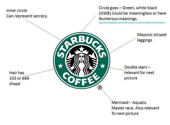 The History Of Starbucks Logo And A Look At The Company