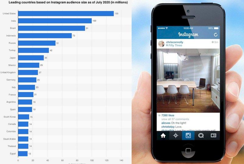 Instagram user stats 1